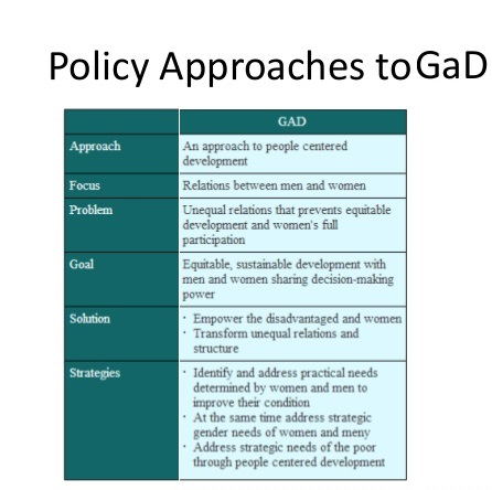 GAD Approach On Gender And Development