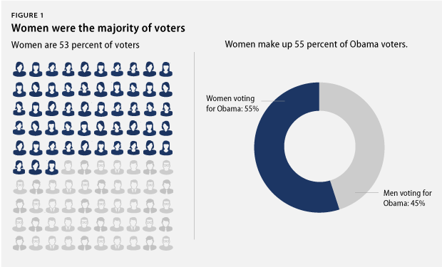 Gender Issues In Women As Voters