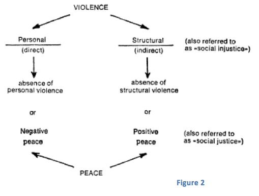 Structural Forms Of Violence