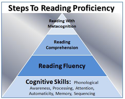 reading skills chart
