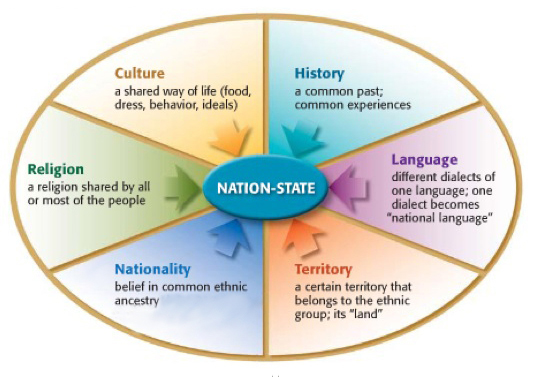 """modern state system in international relations 2015/4/15 """"international system"""" is a widely used term among students of international relations scholars tried defining this term in various ways throughout."""