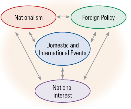 role of diplomacy in foreign relation American public diplomacy and hastened a political review of its role in the  planning  of american foreign policy have notable historical prefigurations in  us.