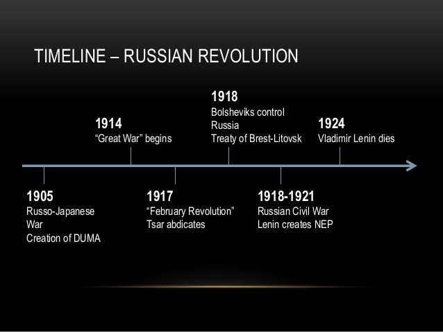 origin of the 1905 russian revolution essay Causes of the russian revolution history essay there were many causes of the 1905 russian revolution in which some can be traced 1905 russia history.