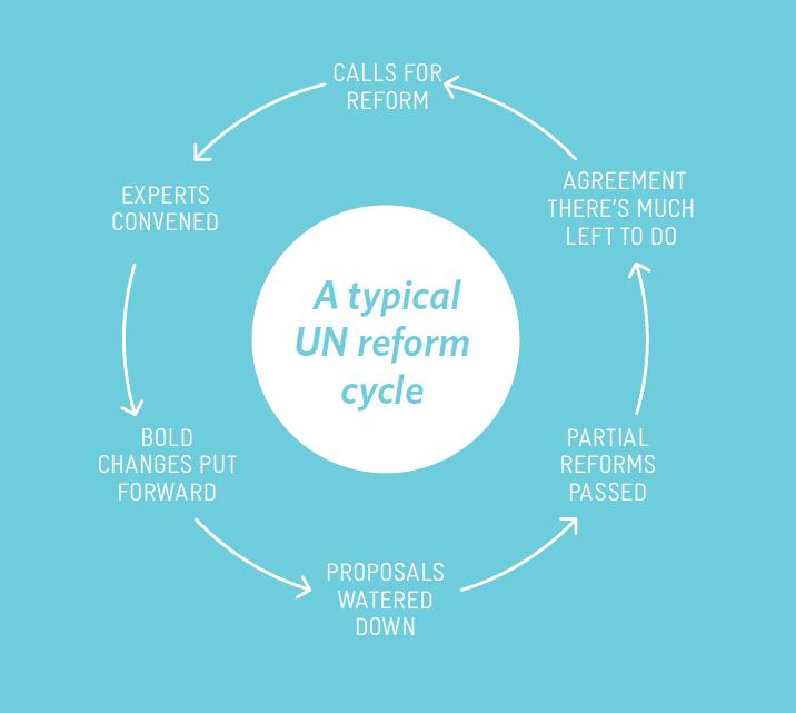 The Changing Mindset About United Nations And Reforms