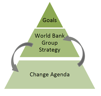 The Role Of World Bank