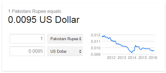 Forex indian rupee forecast