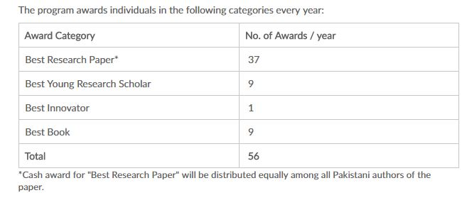 HEC Awards Quantity